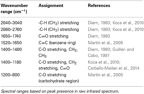 Frontiers identification of quercus agrifolia coast - Infrared spectroscopy absorption table ...
