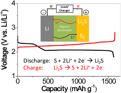 Frontiers | Efficient Electrolytes for Lithium–Sulfur