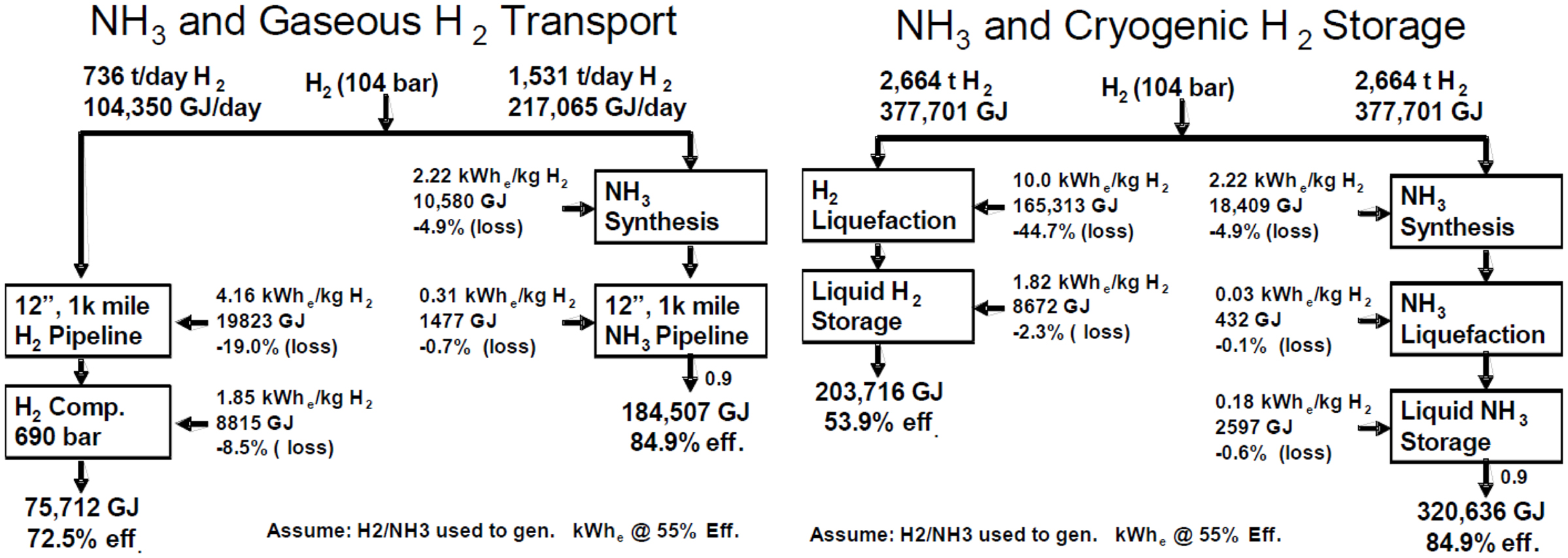 Frontiers | Ammonia as a Suitable Fuel for Fuel Cells