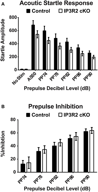 lack of acoustic startle response and Noise-induced cochlear neuronal degeneration and its role in hyperacusis- and tinnitus-like behavior by  indexed by the acoustic startle response and prepulse.