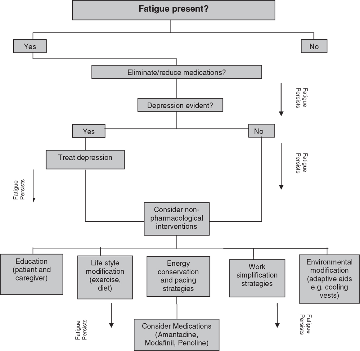 Frontiers Management Of Fatigue In Persons With Multiple Sclerosis Process Flow Diagram Rice Mill