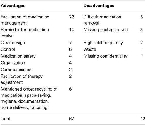Frontiers | Multidrug punch cards in primary care: a mixed methods ...