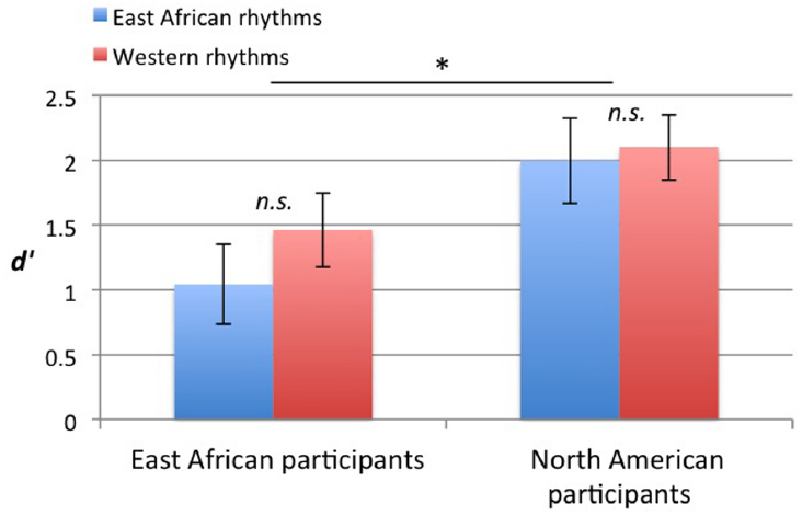 Frontiers | Cross-cultural influences on rhythm processing