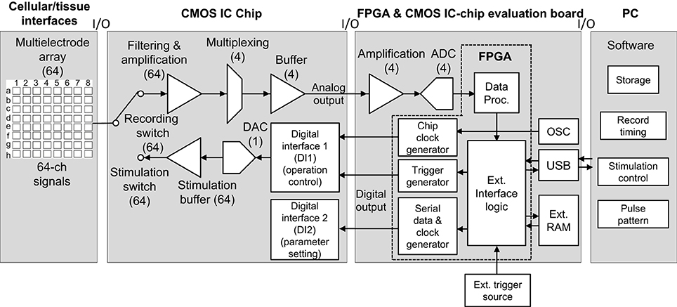 Frontiers   A CMOS IC-based multisite measuring system for