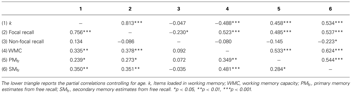 multitasking span measures and working memory capacity Indeed, while neither attention nor working memory represent a uniform set   the capacity to perform some complex tasks depends critically on the ability to  retain  two forms of attentional selection comes from experiments that measure  the.