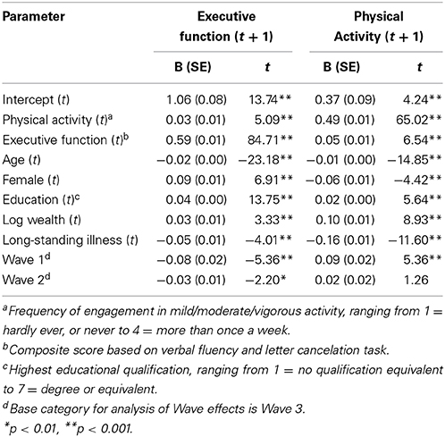 frontiers | a bidirectional relationship between physical activity