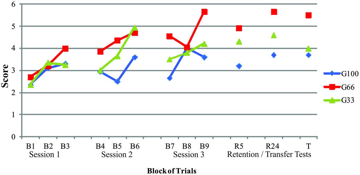 periodization theory and methodology of training pdf