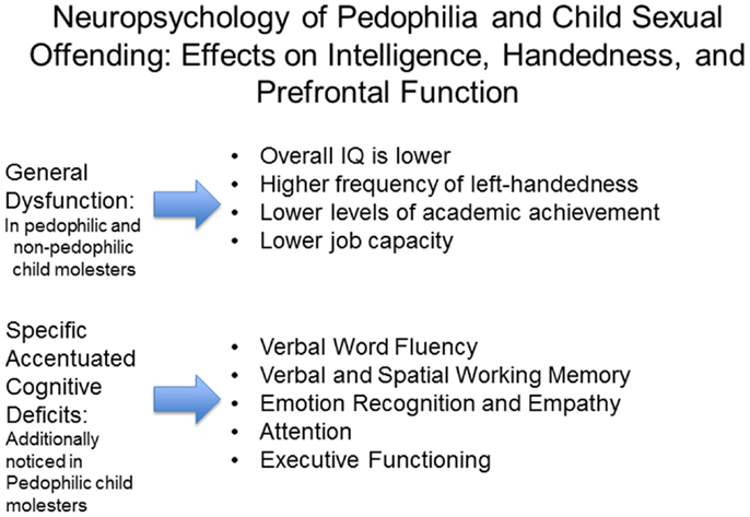 bio psychosocial case study pedophilia The biopsychosocial model is a tool that psychologists use to examine how psychological disorders develop this lesson will provide a definition of.