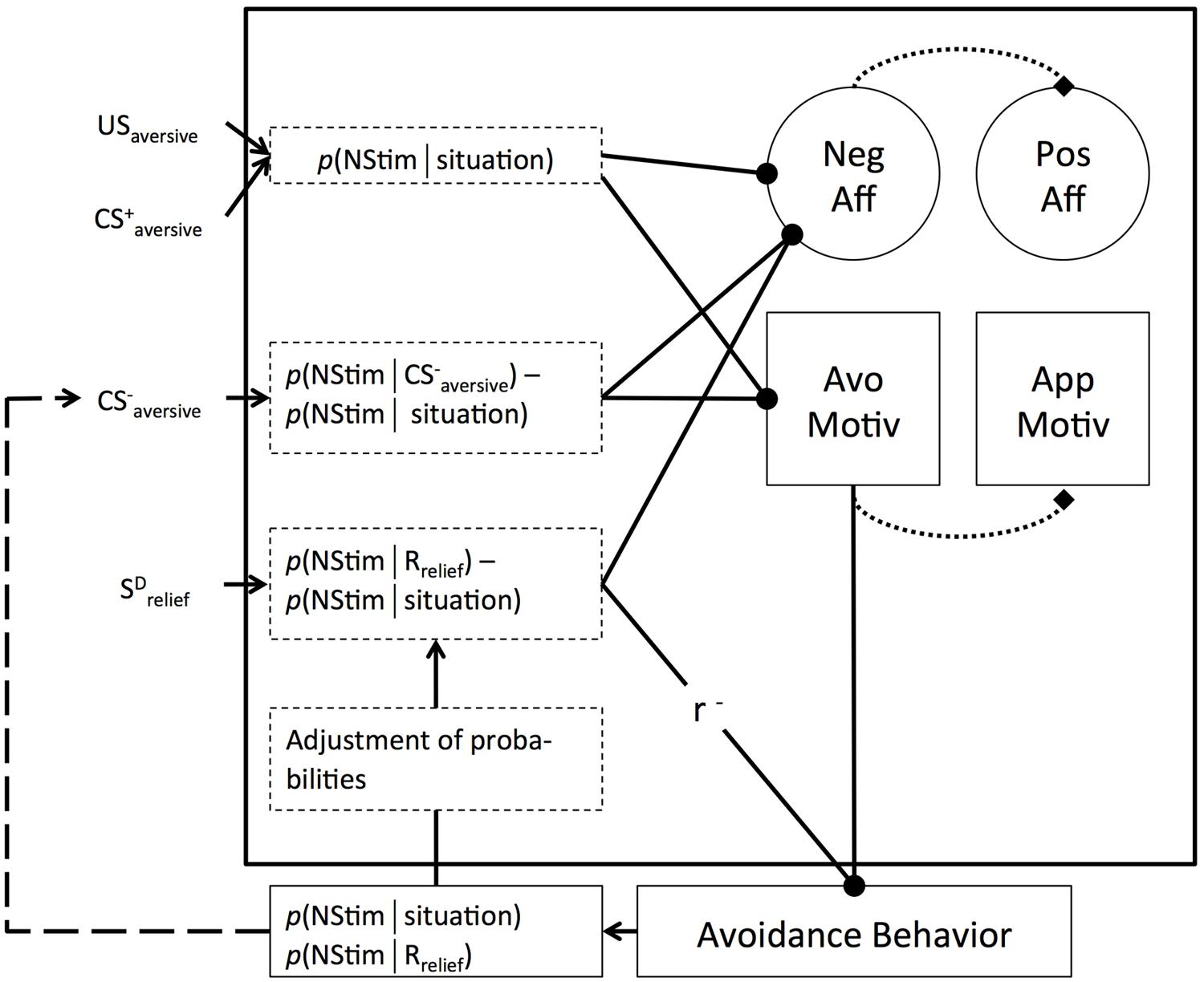 Frontiers How Absent Negativity Relates To Affect And Motivation Bleank O View Topic Brush Request Circuit Pattern