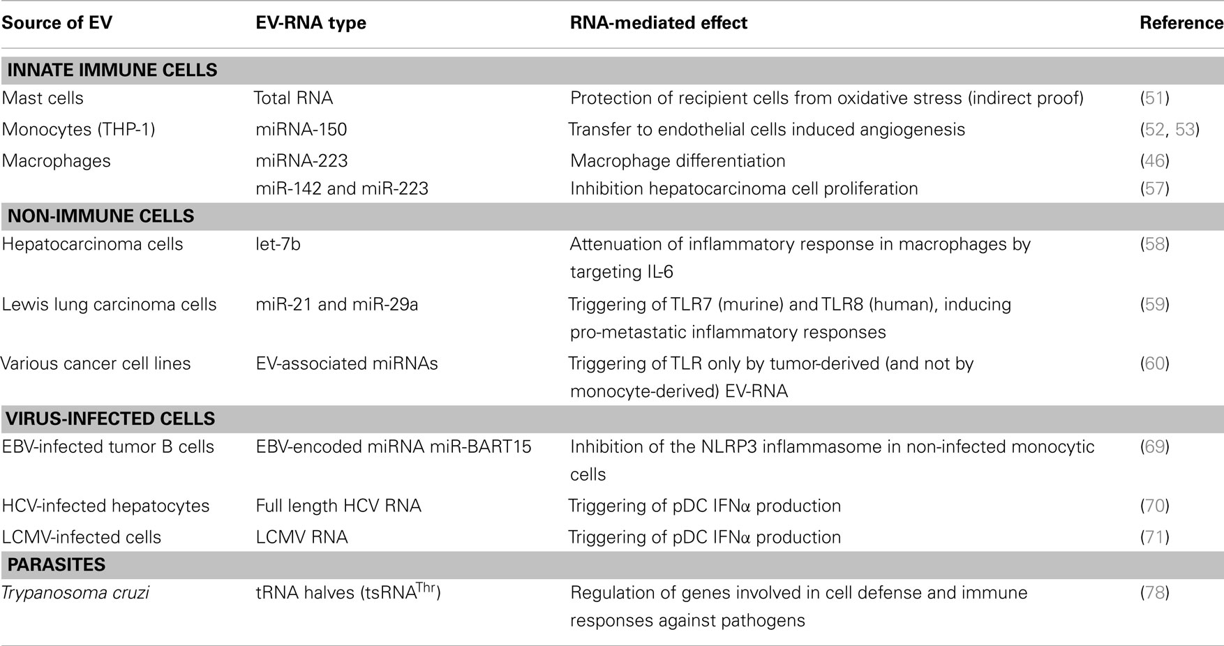 Frontiers Small Talk In The Innate Immune System Via Rna