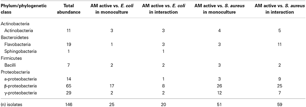 antimicrobial activity of soil research proposal Research article studies on antimicrobial activity of actinomycetes  a total of five different actinomycete isolates were recovered from mine soil samples .