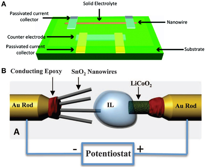 Frontiers | Nanowire Electrodes for Advanced Lithium Batteries