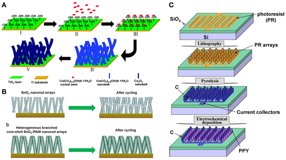 frontiers nanowire electrodes for advanced lithium batteries rh frontiersin org