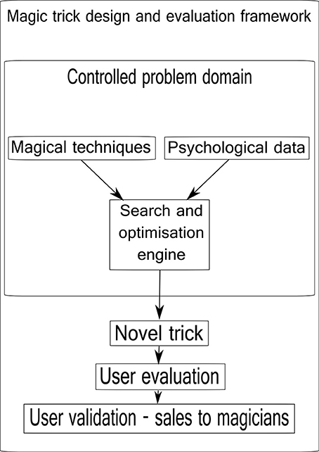 Frontiers   Magic in the machine: a computational magician's
