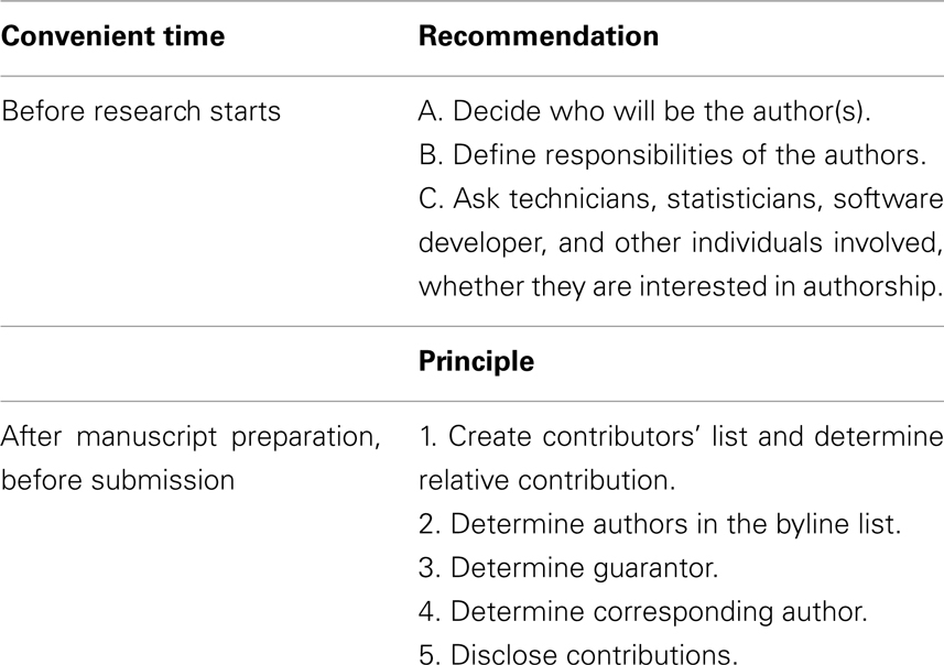Frontiers Best Practices For Allocating Appropriate Credit And