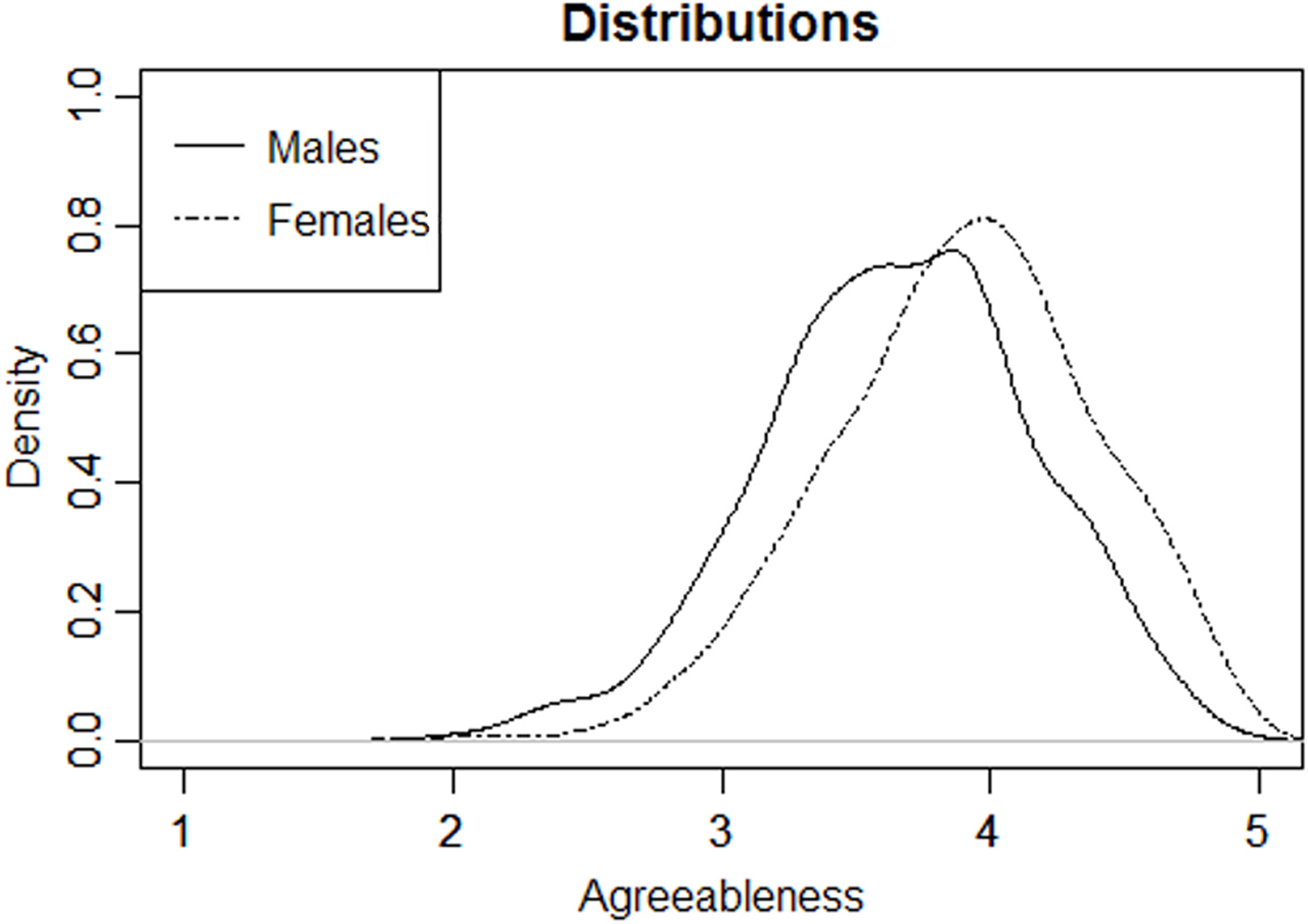 Frontiers | Gender Differences in Personality across the Ten Aspects
