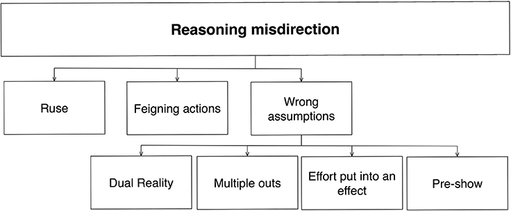 Frontiers   A psychologically-based taxonomy of misdirection