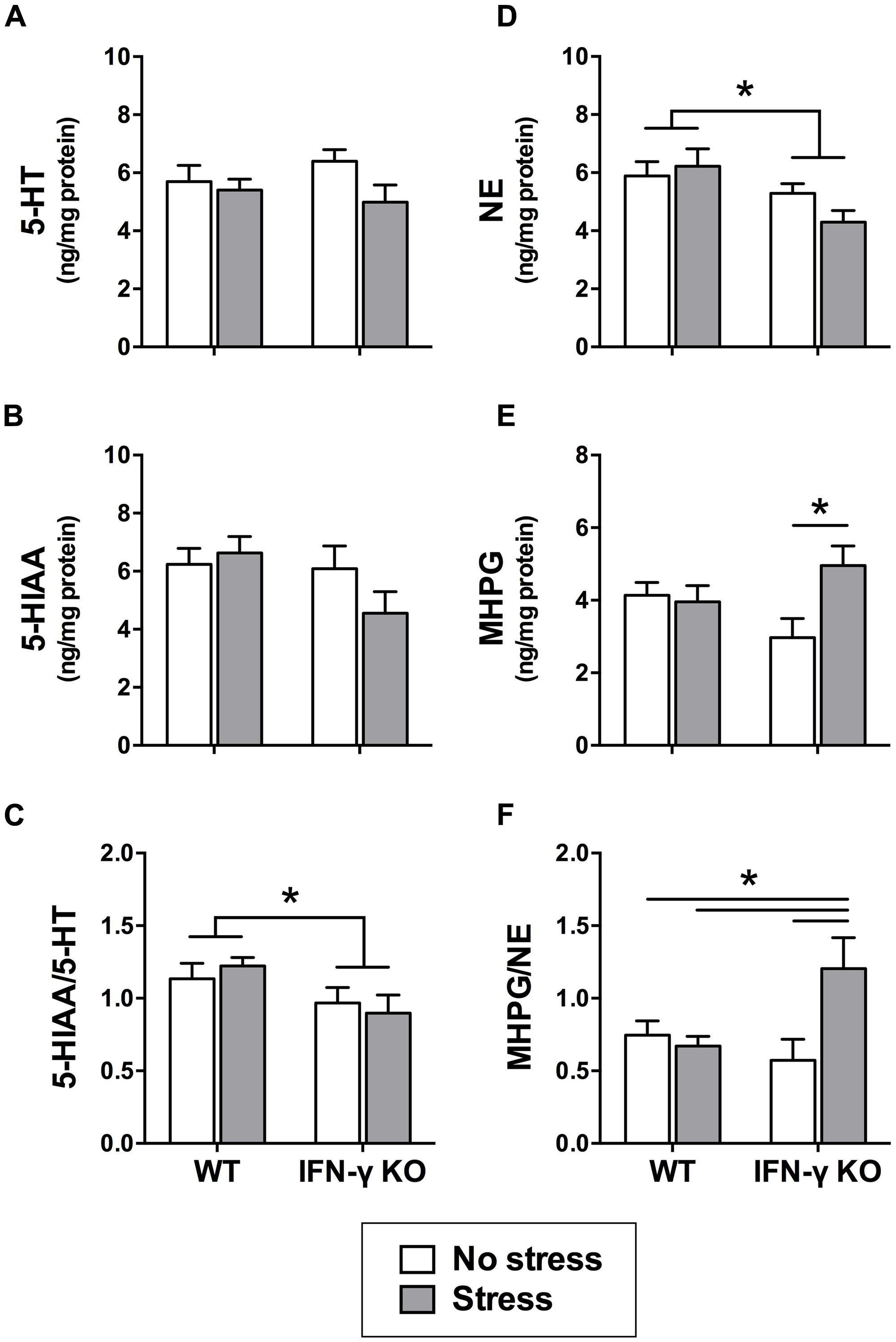 Frontiers Ifn γ Differentially Modulates Memory Related