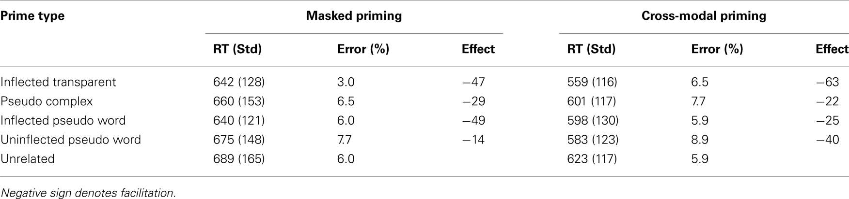 Impact of negative priming on reaction time