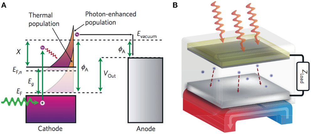 Frontiers Thermionic And Photo Excited Electron Emission