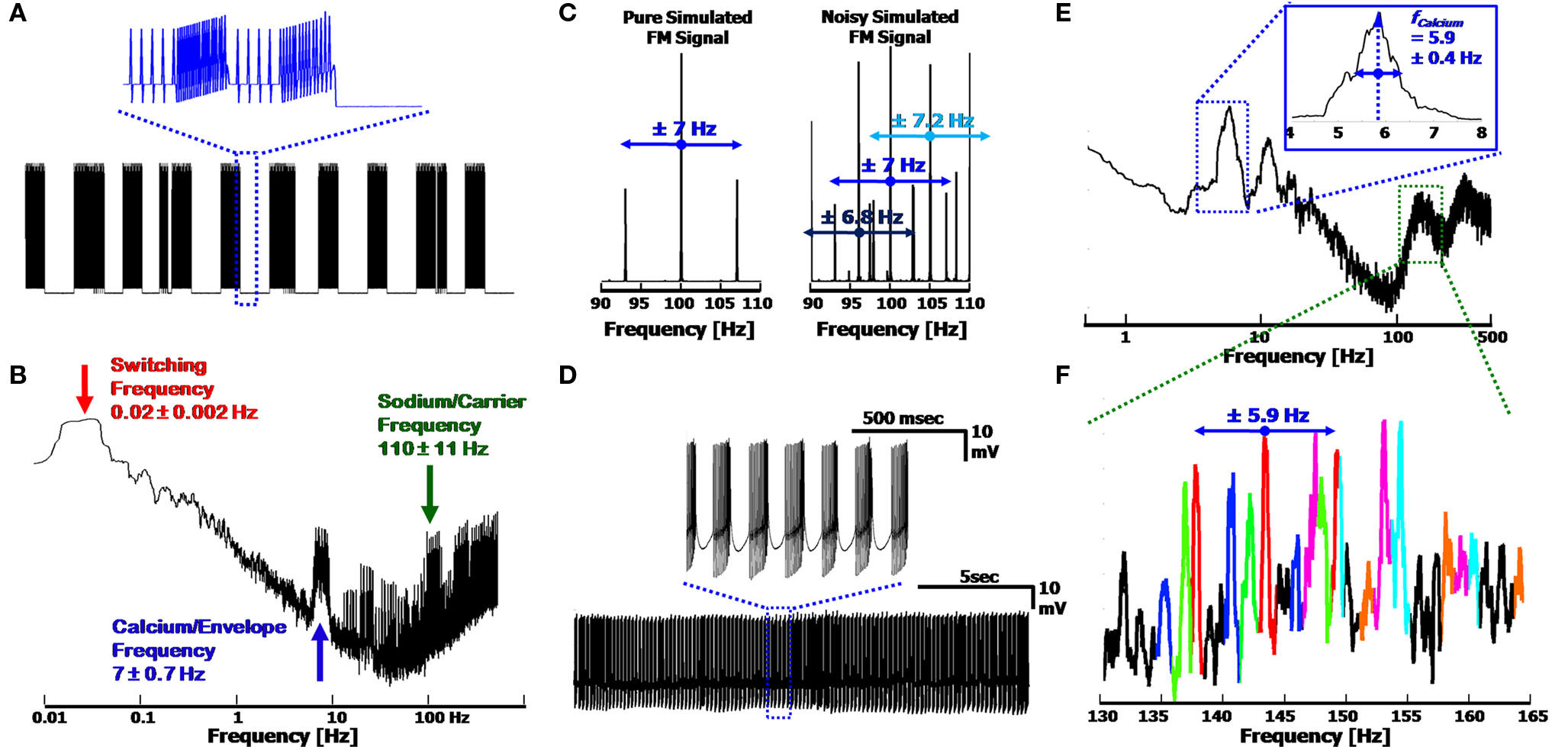 Frontiers A Signal Processing Analysis Of Purkinje Cells In Vitro 10 Mhz Variable Frequency Oscillator Signalprocessing Circuit