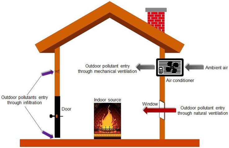 Frontiers | Outdoor-indoor air pollution in urban environment ...
