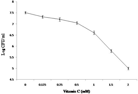 effect of temperature on vitamin c Loss in vitamin c contents of some fruit juices namely, orange, lemon, lime, pineapple, paw-paw and carrot stored under different conditions was investigated the juice from the fruit samples were extracted, stored at room temperature (29±1°c) in plastic bottles and in the refrigerator (4±1°c) for 4 weeks.
