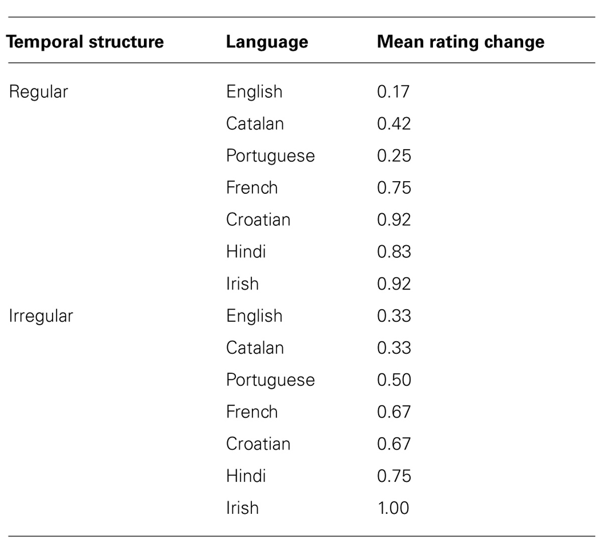 Frontiers | Pronunciation difficulty, temporal regularity, and the