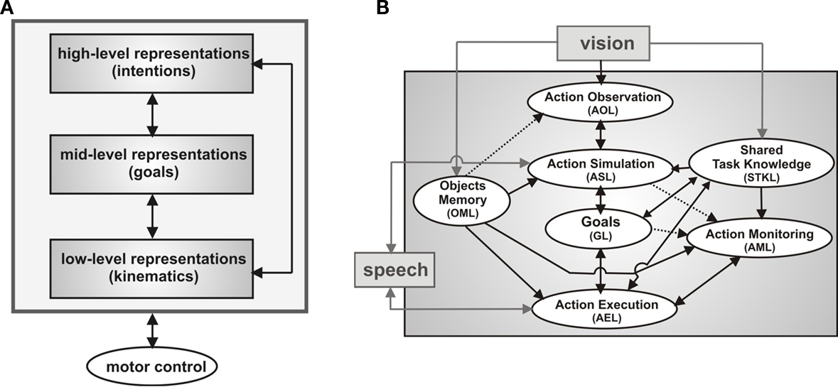 Frontiers Integrating Verbal And Nonverbal Communication In A