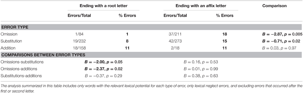 Frontiers Evidence From Neglect Dyslexia For Morphological