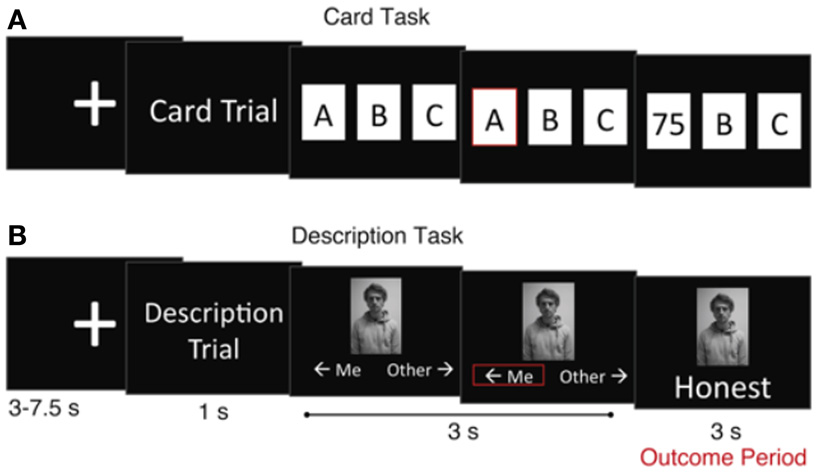 Figure 1 - The card and description tasks. At the beginning of each trial, the person was shown a message indicating which type of trial they were about to perform.