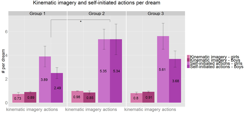 Content analysis of 4 to 8 year-old children's dream reports
