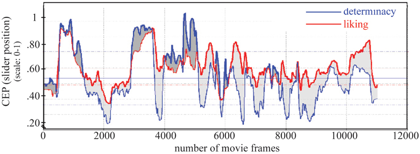 Frontiers The Stream Of Experience When Watching Artistic Movies