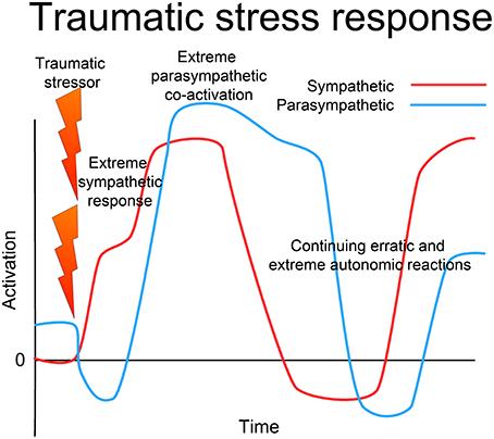 psychology experiment on stress