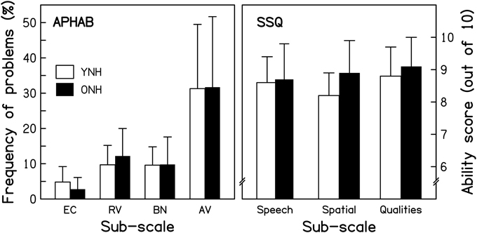 Frontiers | Age-group differences in speech identification