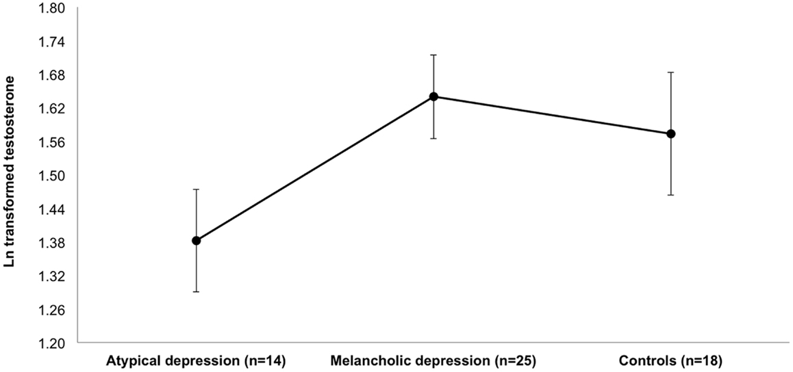 Frontiers | Serum Testosterone Levels and Symptom-Based Depression