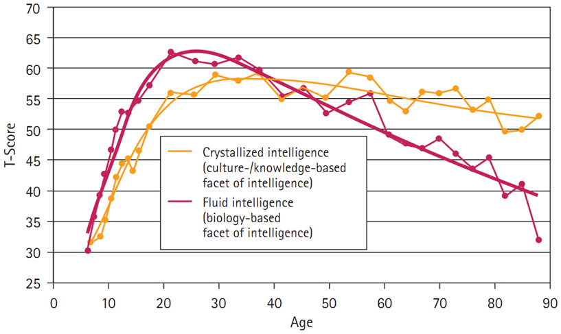 Figure 2 - Crystallized and fluid intelligences evolve differently across the lifespan.