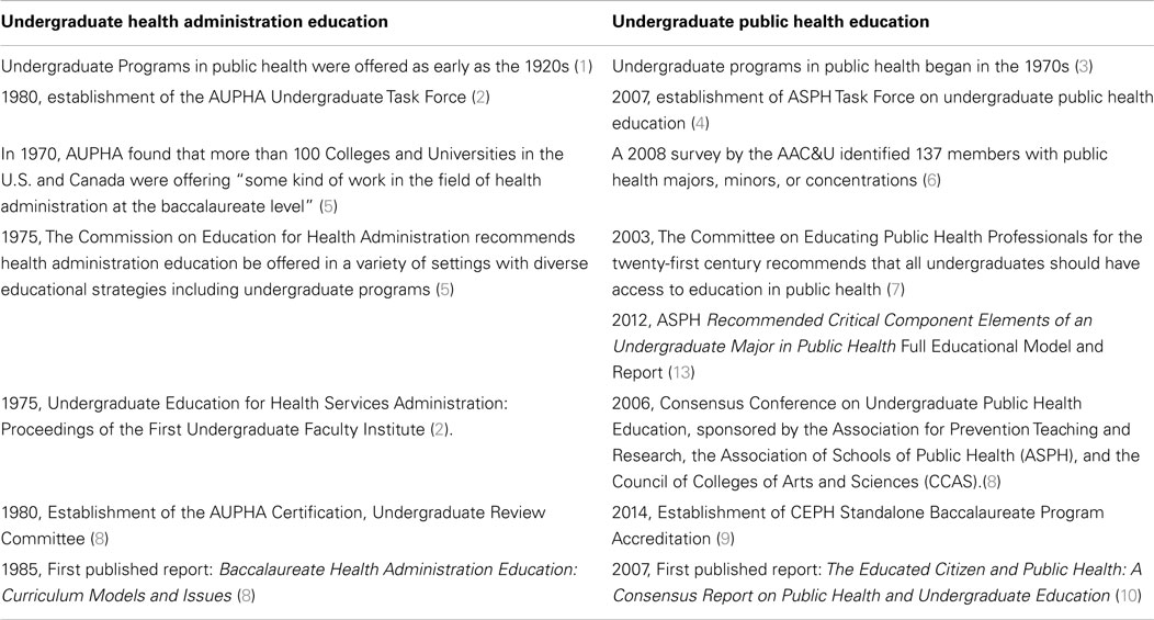 Frontiers | Undergraduate Public Health, Lessons Learned from ...