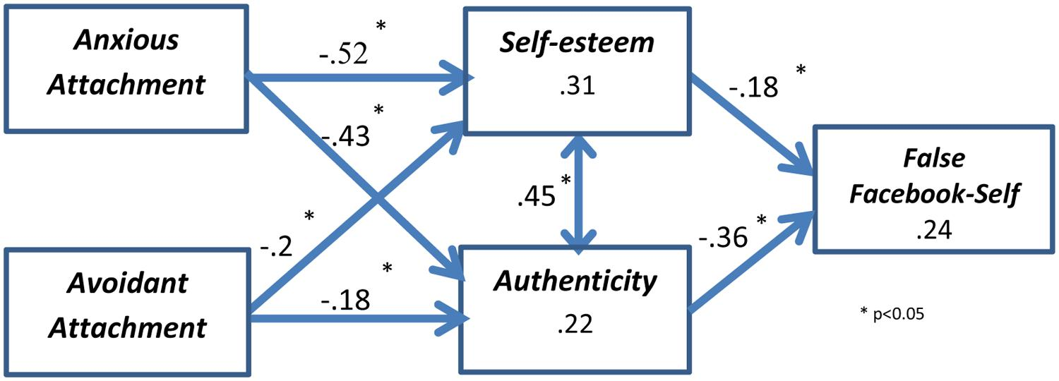 self esteem research paper Literature and previous investigations suggest a relationship between emotional intelligence and self esteem esteem on emotional intelligence research paper.