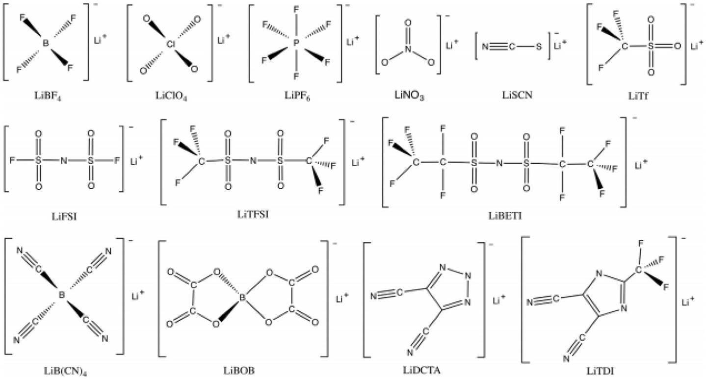 lithium article