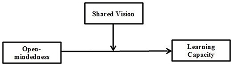 open mindedness definition