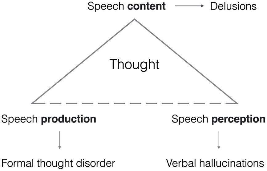 language organize perception Perception definition: 1 a belief or opinion, often held by many people and based on how things seem: 2 the quality of being aware of things through the meaning of perception in the english dictionary.