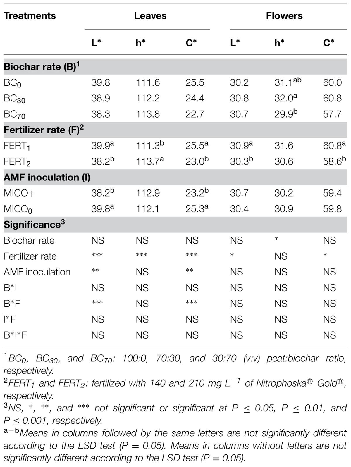 Amf Bz frontiers | influence of biochar, mycorrhizal inoculation