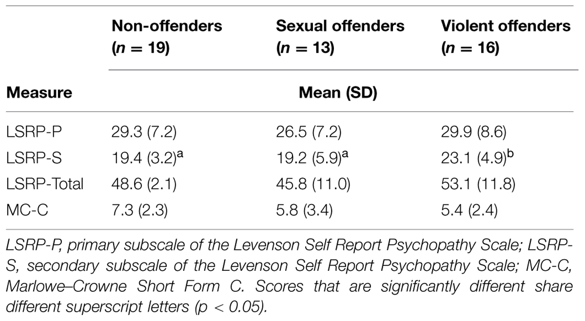 psychology of sex offenders A cochrane review published 10 years ago considered the evidence for  psychological treatments for sexual offenders and found insufficient.