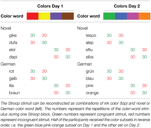 The Stroop Effect - Lab Report Example