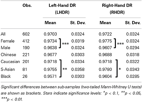 Frontiers | Digit ratio (2D:4D) and altruism: evidence from