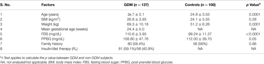 Frontiers | Evaluation of Gestational Diabetes Mellitus Risk