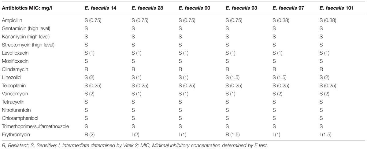 Frontiers Probiotic Potential Of Enterococcus Faecalis