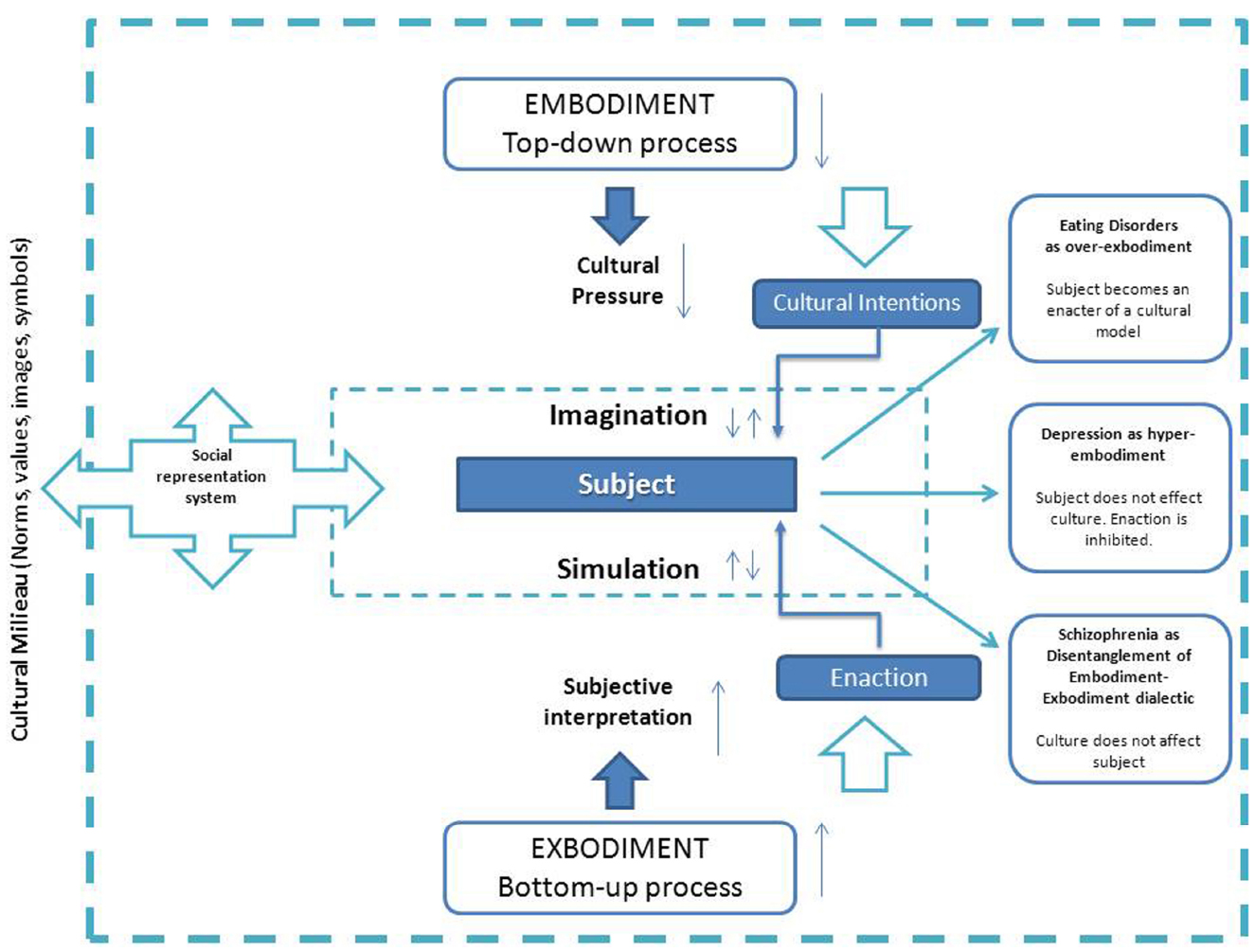 Frontiers Embodied And Exbodied Mind In Clinical Psychology A