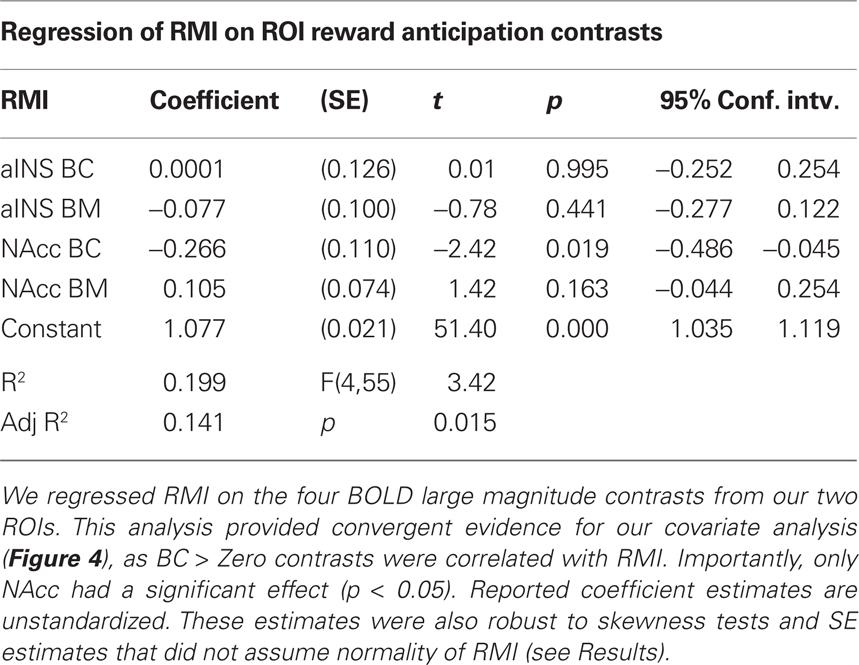 Long-term memory of relative reward values
